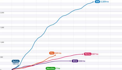Nintendo Switchが発売4か月で100万台突破したので振り返り