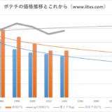 ポテトチップスの価格と量の推移&これからの予測
